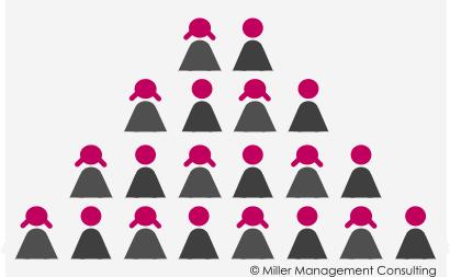 Miller Management Consulting Frauen und Männer in Führungspositionen